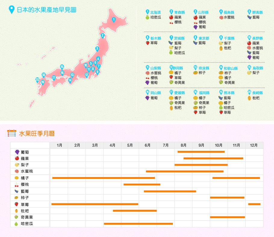 日本的水果產地早見圖